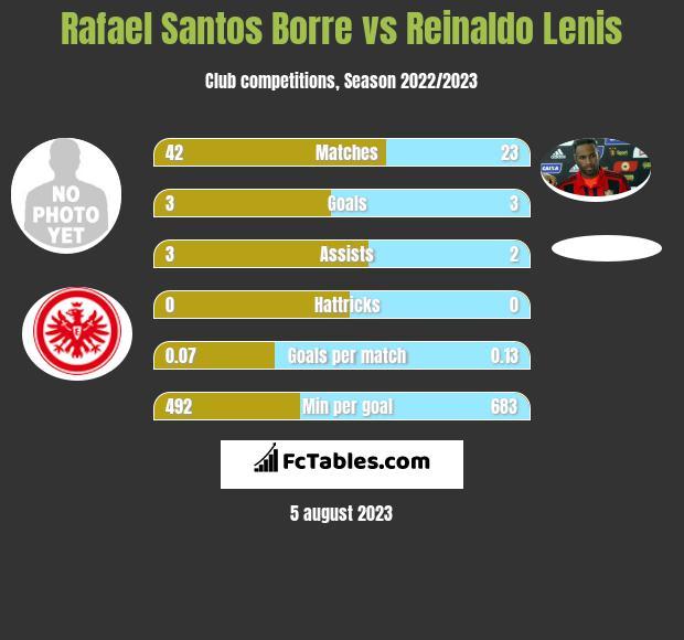 Rafael Santos Borre vs Reinaldo Lenis h2h player stats