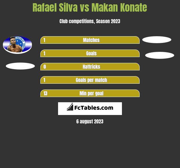 Rafael Silva vs Makan Konate h2h player stats