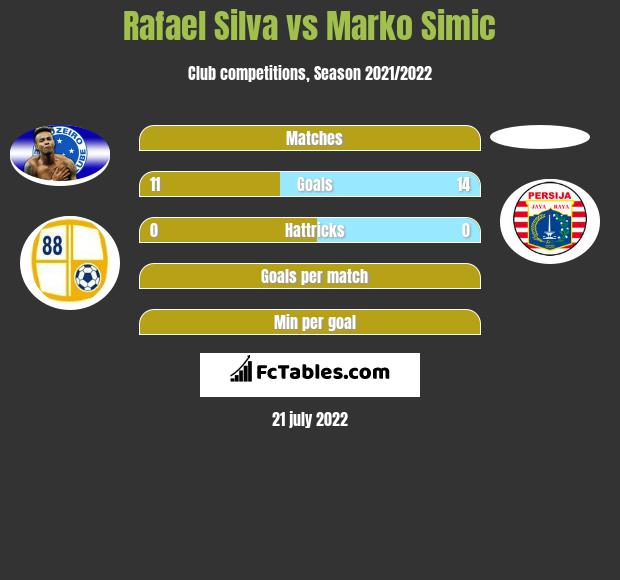 Rafael Silva vs Marko Simic h2h player stats