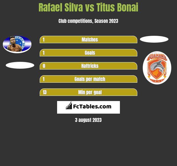 Rafael Silva vs Titus Bonai h2h player stats
