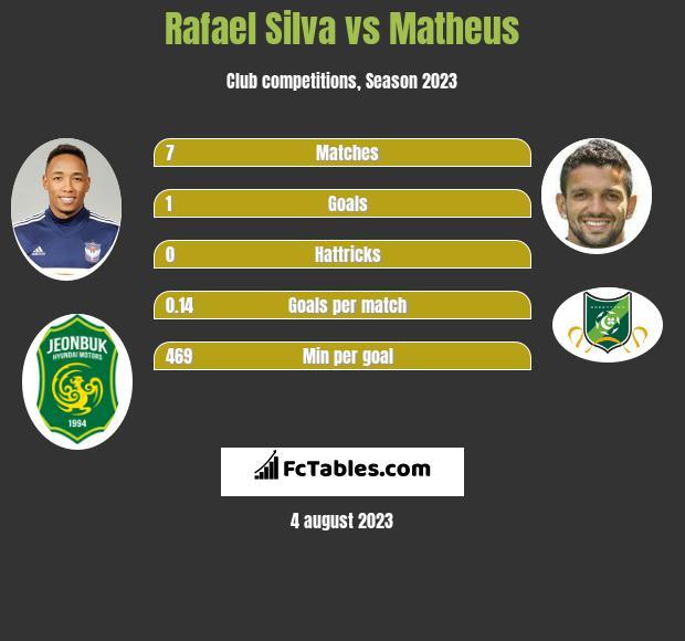 Rafael Silva vs Matheus h2h player stats