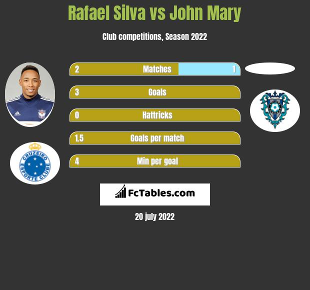 Rafael Silva vs John Mary infographic
