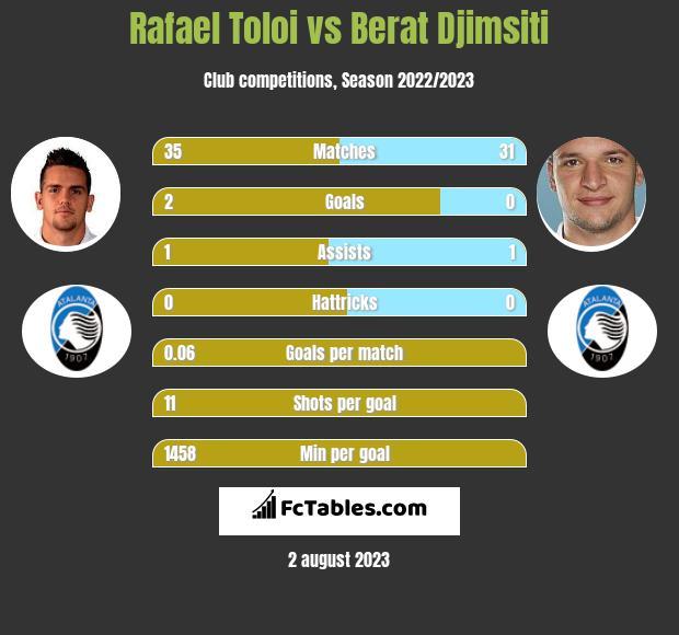 Rafael Toloi vs Berat Djimsiti infographic