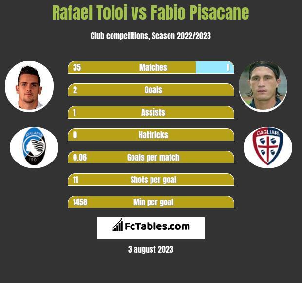 Rafael Toloi vs Fabio Pisacane infographic