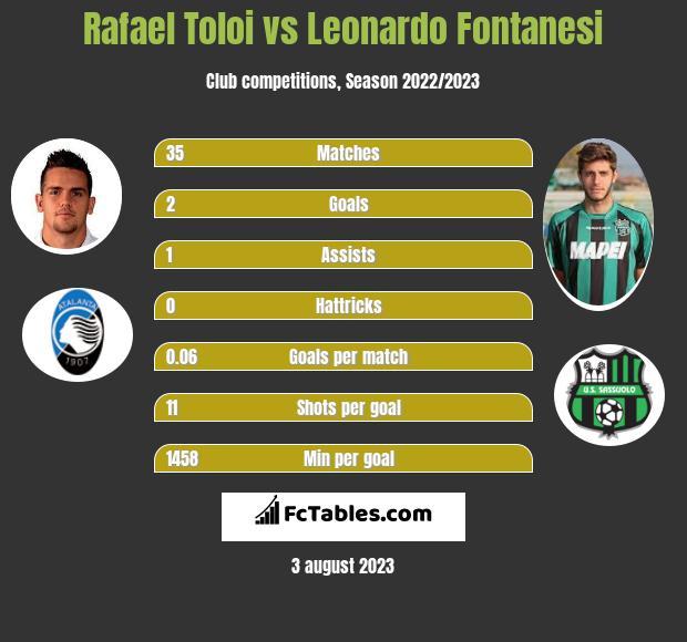 Rafael Toloi vs Leonardo Fontanesi infographic