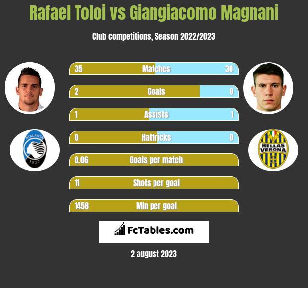 Rafael Toloi vs Giangiacomo Magnani infographic