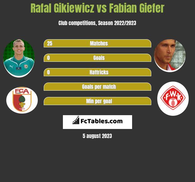 Rafał Gikiewicz vs Fabian Giefer infographic