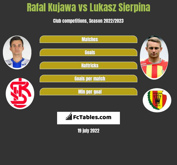 Rafał Kujawa vs Łukasz Sierpina h2h player stats