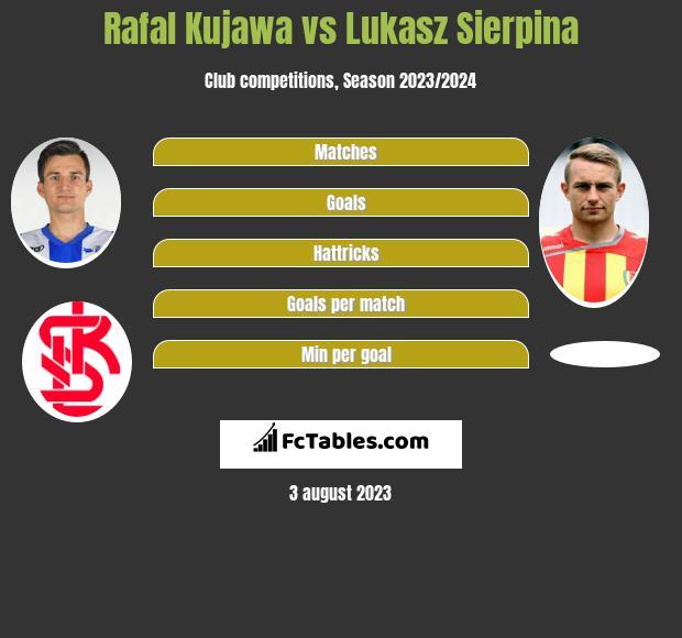 Rafal Kujawa vs Lukasz Sierpina h2h player stats