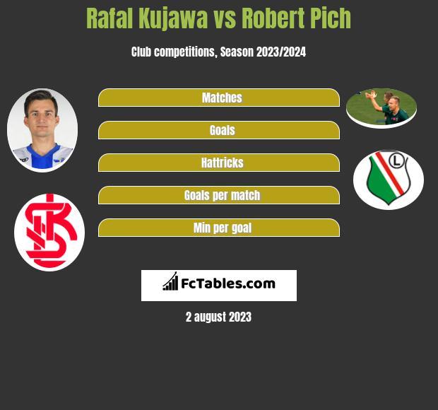 Rafał Kujawa vs Robert Pich infographic