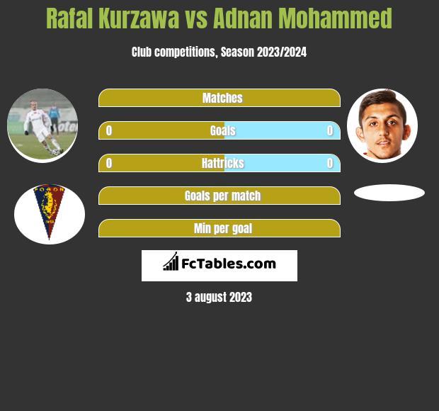 Rafal Kurzawa vs Adnan Mohammed infographic