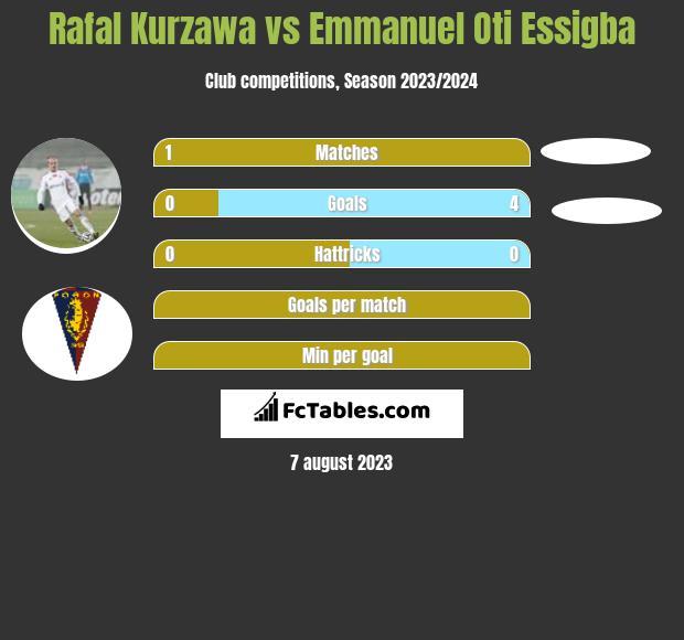 Rafal Kurzawa vs Emmanuel Oti Essigba infographic