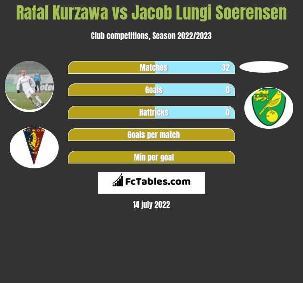 Rafal Kurzawa vs Jacob Lungi Soerensen infographic