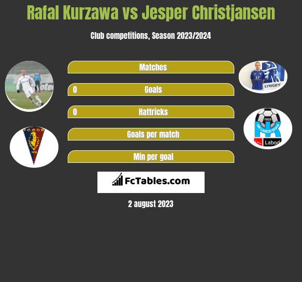 Rafal Kurzawa vs Jesper Christjansen infographic