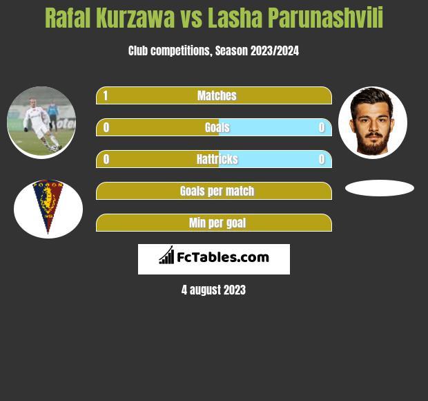 Rafal Kurzawa vs Lasha Parunashvili infographic