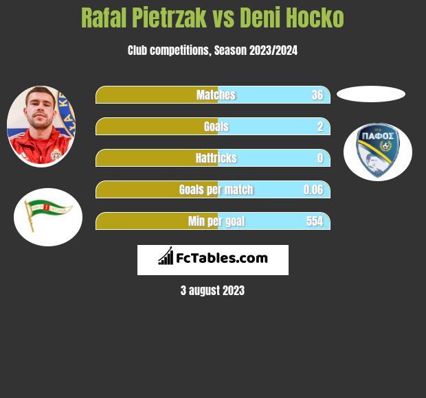 Rafał Pietrzak vs Deni Hocko infographic