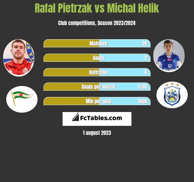 Rafal Pietrzak vs Michal Helik infographic