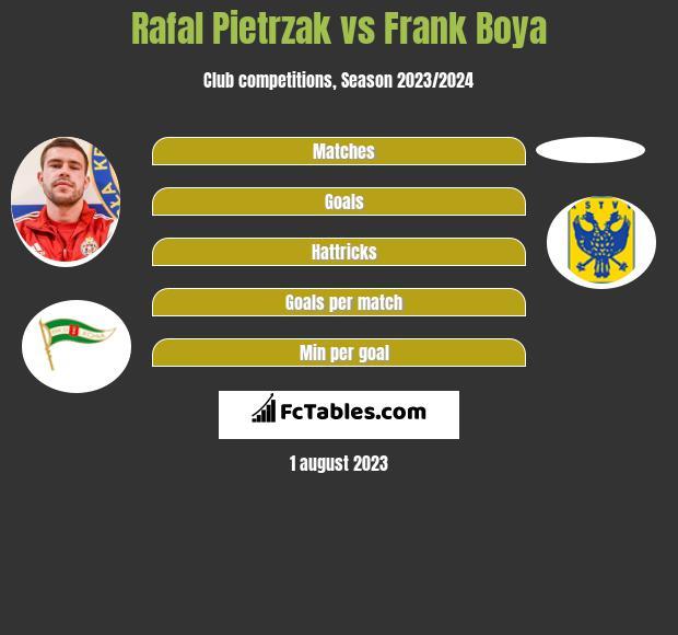 Rafal Pietrzak vs Frank Boya infographic