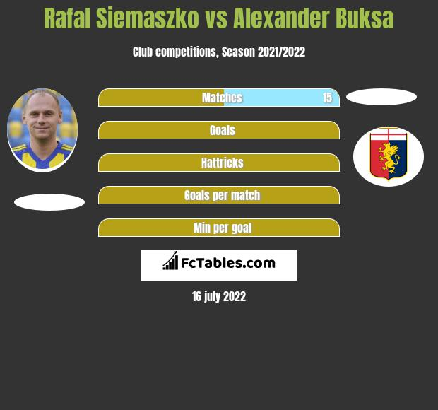 Rafal Siemaszko vs Alexander Buksa infographic