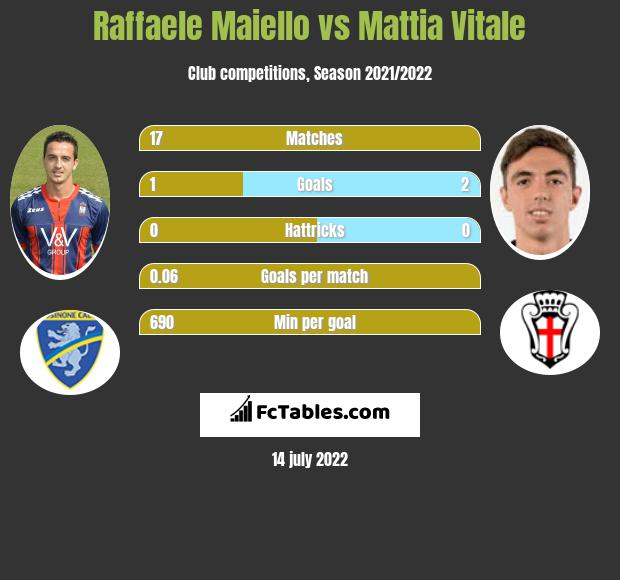 Raffaele Maiello vs Mattia Vitale infographic