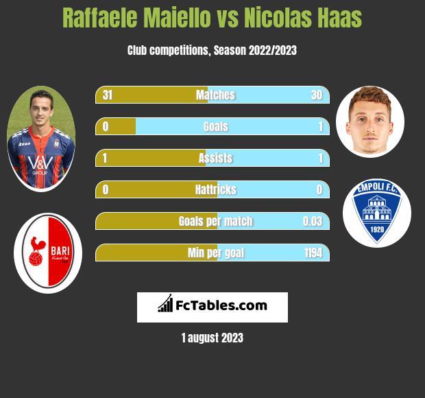Raffaele Maiello vs Nicolas Haas infographic