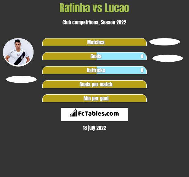 Rafinha vs Lucao h2h player stats