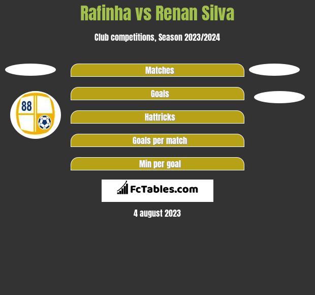 Rafinha vs Renan Silva h2h player stats