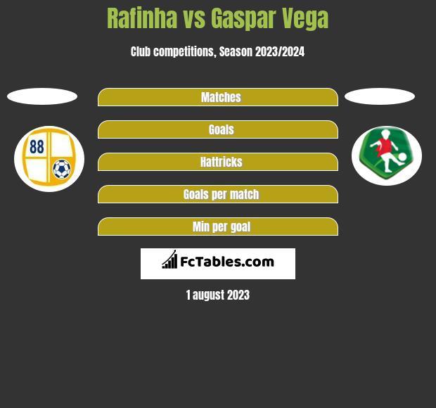 Rafinha vs Gaspar Vega h2h player stats