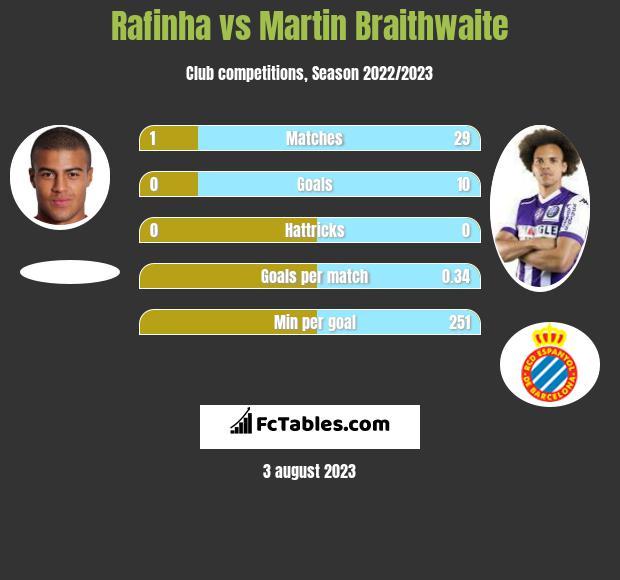 Rafinha vs Martin Braithwaite infographic