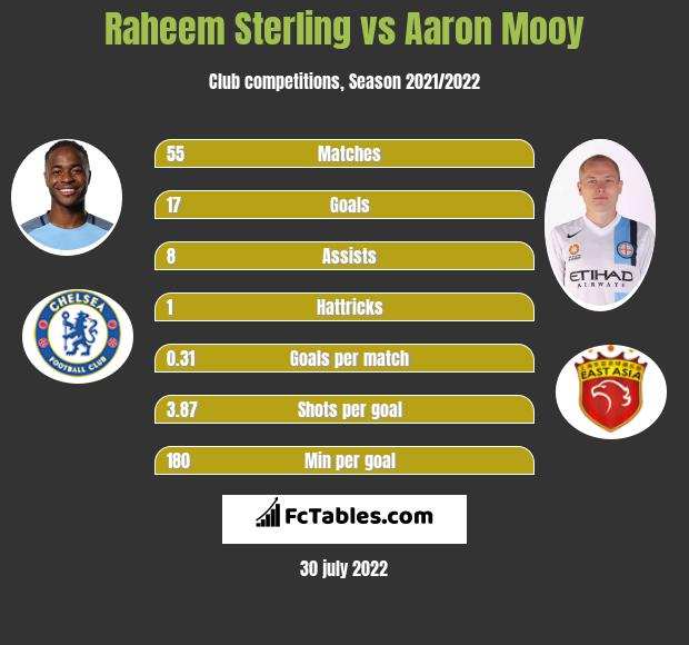 Raheem Sterling vs Aaron Mooy h2h player stats