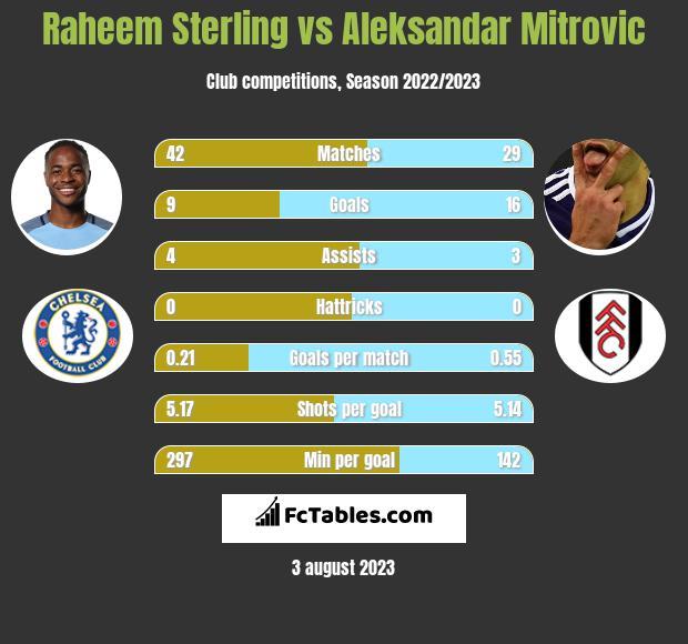 Raheem Sterling vs Aleksandar Mitrovic infographic