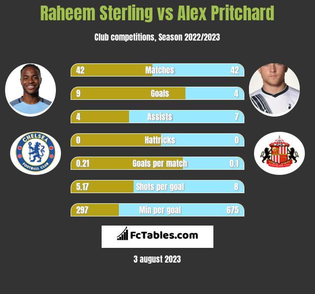 Raheem Sterling vs Alex Pritchard infographic