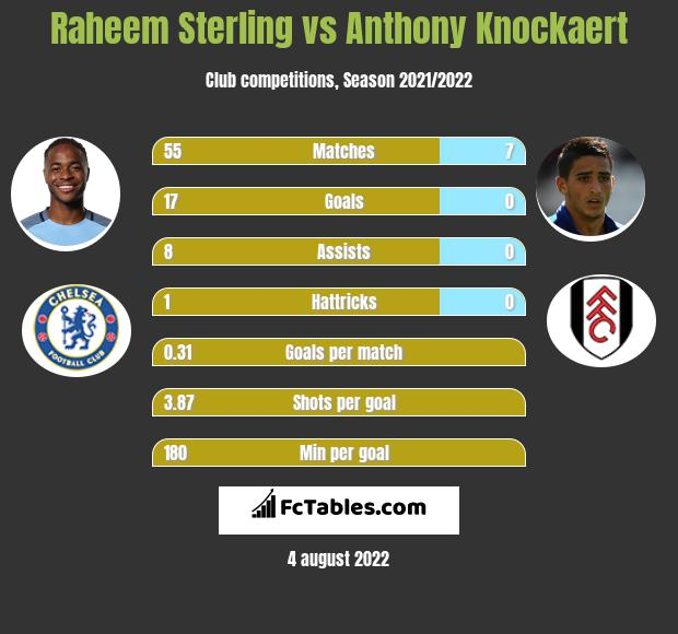 Raheem Sterling vs Anthony Knockaert infographic