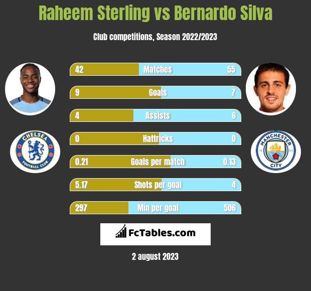 Raheem Sterling vs Bernardo Silva infographic