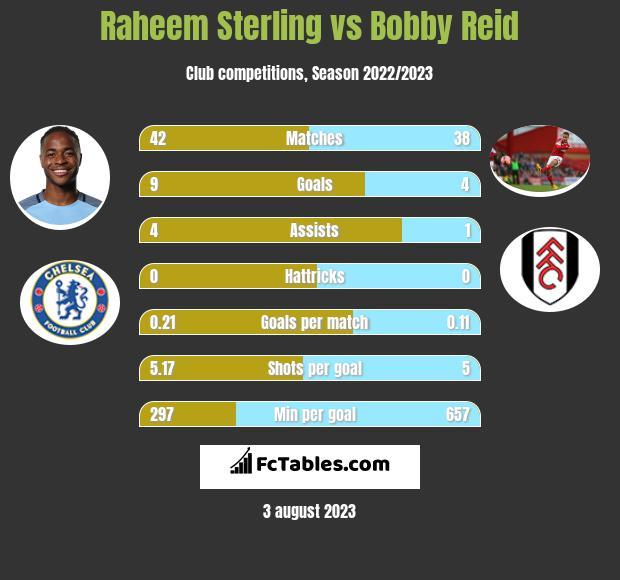 Raheem Sterling vs Bobby Reid h2h player stats