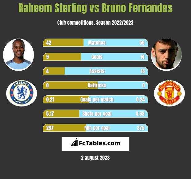 Raheem Sterling vs Bruno Fernandes h2h player stats