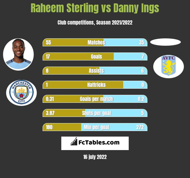 Raheem Sterling infographic statistics for Manchester City