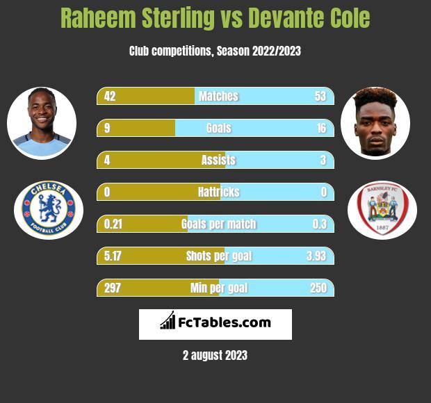 Raheem Sterling vs Devante Cole infographic