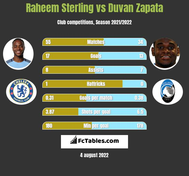 Raheem Sterling vs Duvan Zapata h2h player stats