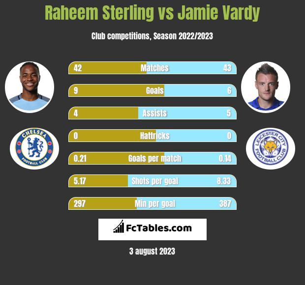 Raheem Sterling vs Jamie Vardy h2h player stats
