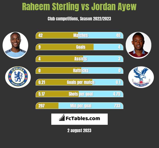 Raheem Sterling vs Jordan Ayew h2h player stats