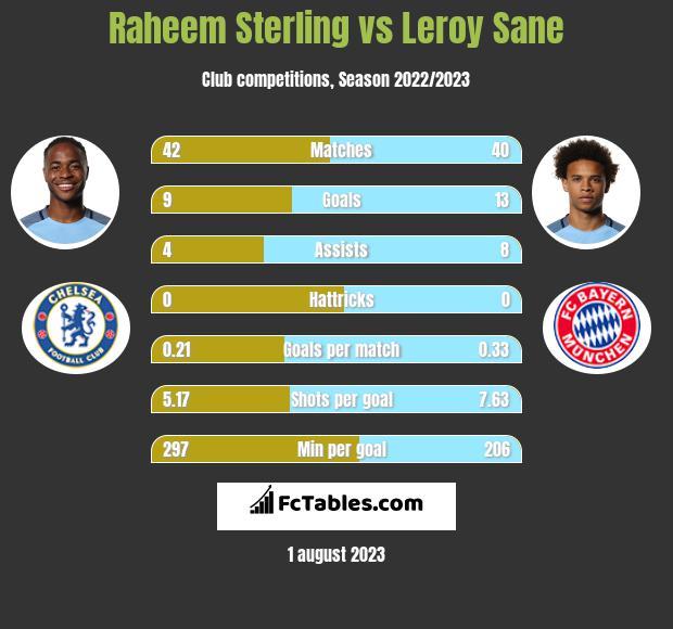 Raheem Sterling vs Leroy Sane infographic
