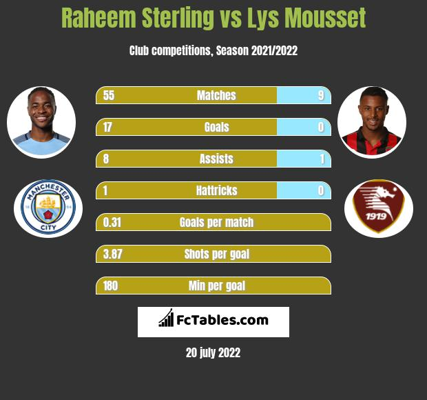 Raheem Sterling vs Lys Mousset h2h player stats