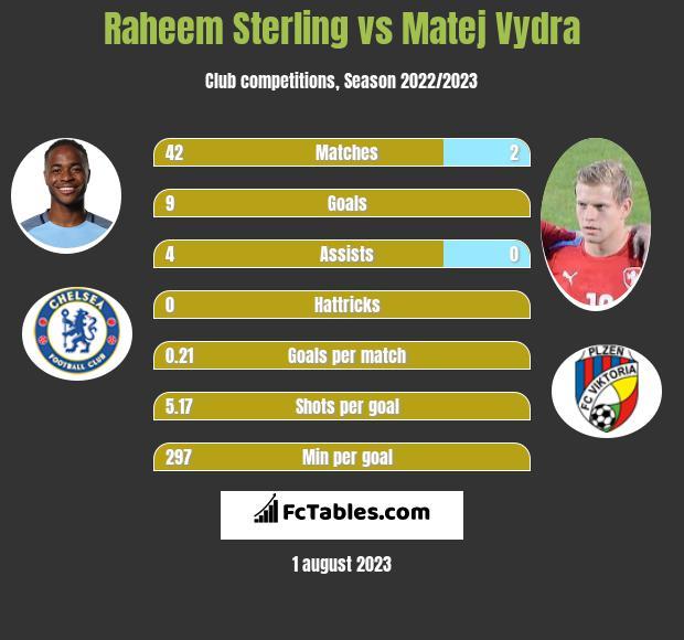 Raheem Sterling vs Matej Vydra h2h player stats