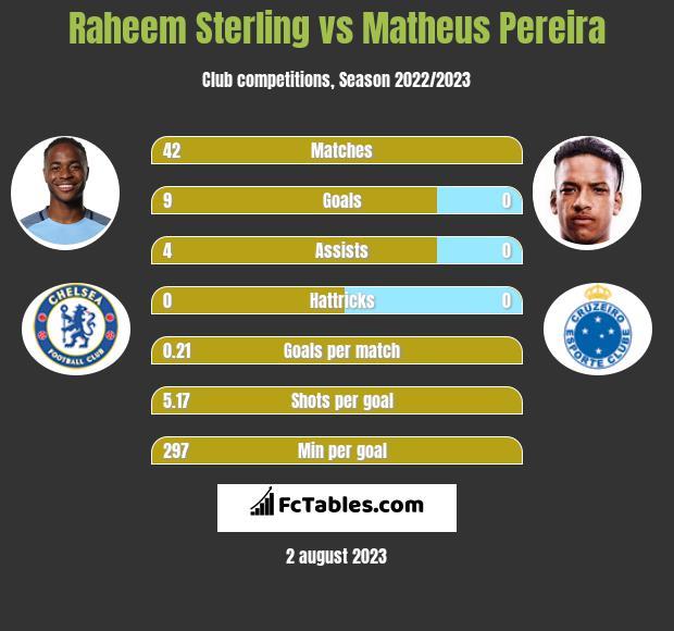 Raheem Sterling vs Matheus Pereira h2h player stats