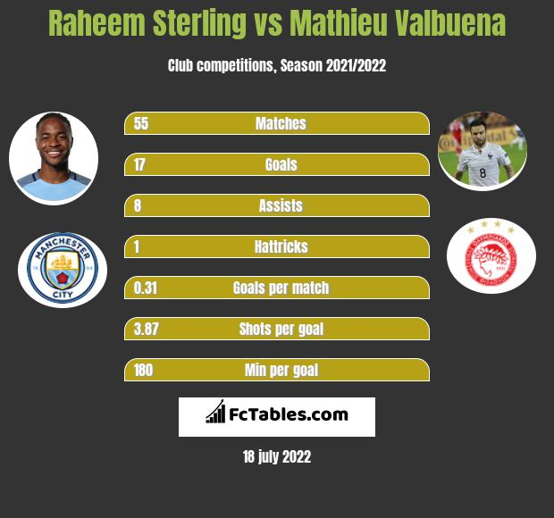 Raheem Sterling vs Mathieu Valbuena infographic