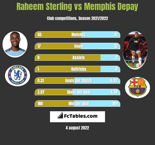 Raheem Sterling vs Memphis Depay h2h player stats