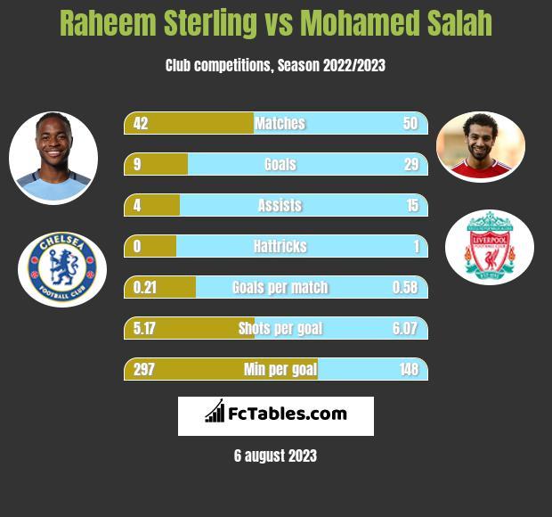 Raheem Sterling vs Mohamed Salah infographic