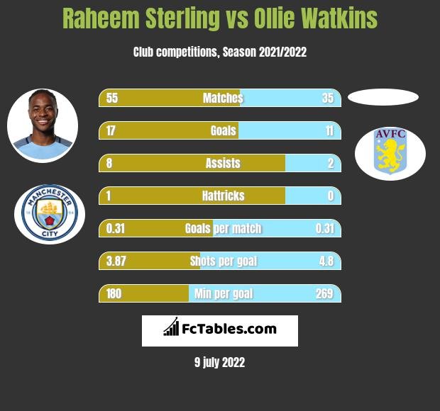 Raheem Sterling vs Ollie Watkins h2h player stats