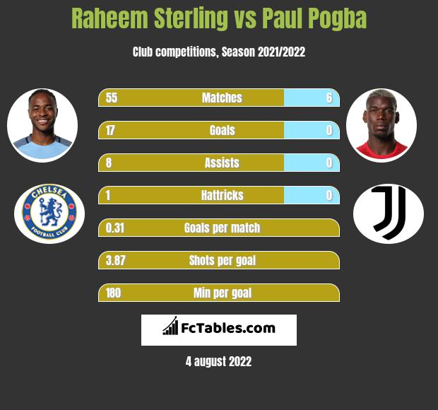 Raheem Sterling vs Paul Pogba infographic